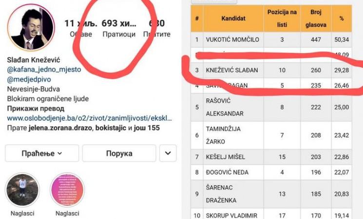 Zanimljivost sa izbora u Nevesinju - Virtuelna naspram političke popularnosti